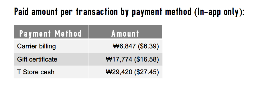 Payment Method Amount Carrier billing ₩6,847 ($6.39) Gift certificate ₩17,774 ($16.58) T Store cash ₩29,420 ($27.45)