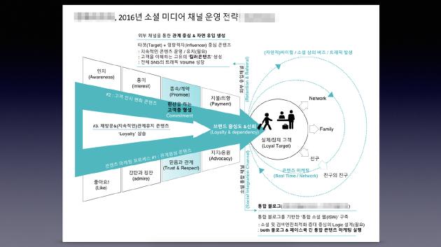 디지털, 고객구매의사결정, 소셜미디어, 채널전략