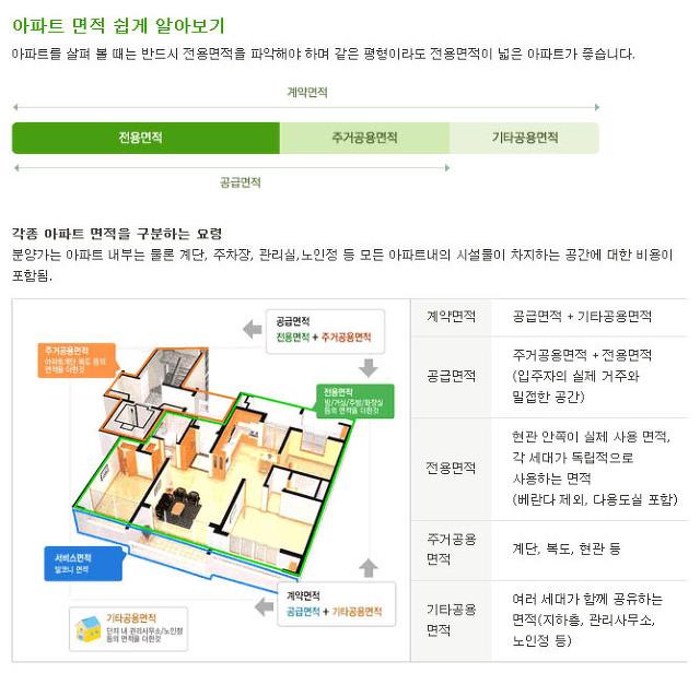 인터넷으로 주택,아파트,집 부동산 면적 자동계산기 이용방법