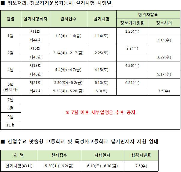 2017년도 한국기술자격검정원 정보처리기능사, 정보기기운용기능사 상시검정 실기시험 계획 일정
