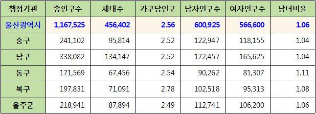 울산광역시 주민등록 인구통계 현황 (2017년 6월 기준)