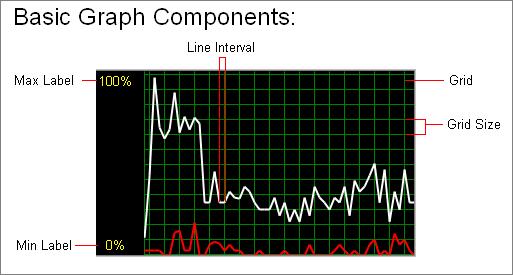 C2DPushGraph - Basic Graph Components