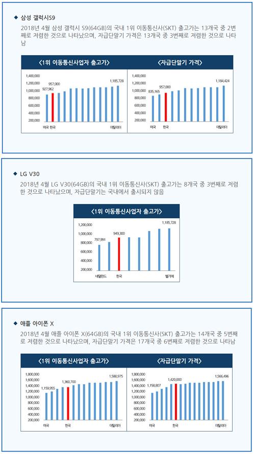 최신 스마트폰 가격 비교 결과