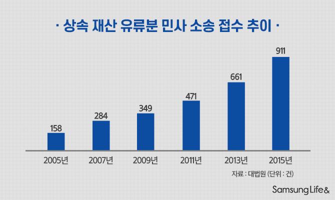 상속 재산 유류분 민사 소송 접수 추이
