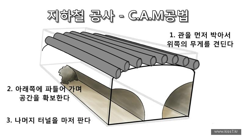 사진: C.A.M공법은 관을 미리 박아서 위쪽의 압력을 견디는 방식이다.