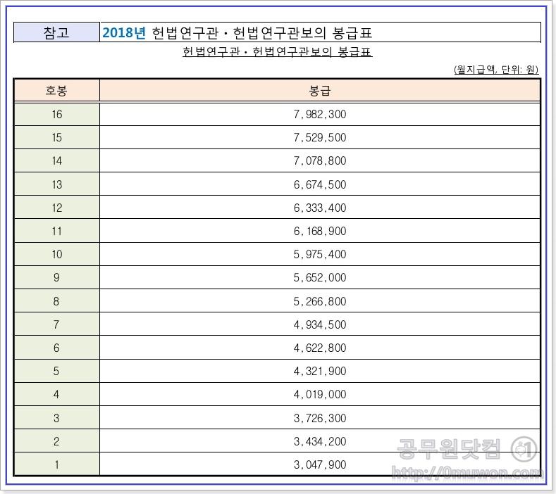 2018년도 헌법연구관ㆍ헌법연구관보의 봉급표