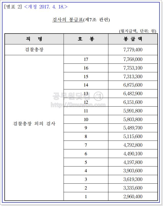 검사 및 검찰총장의 2017 봉급표(월급표)