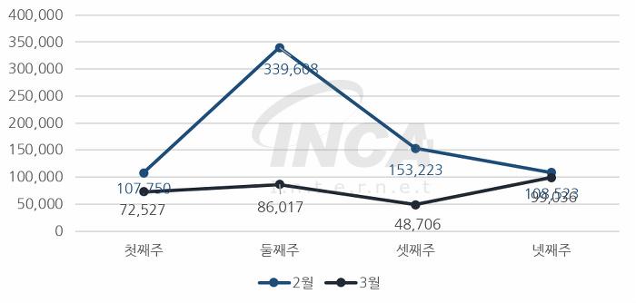 [그림] 2018년 3월 주 단위 악성코드 진단 현황