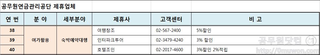 공무원연금관리공단 숙박예약대행분야 제휴업체