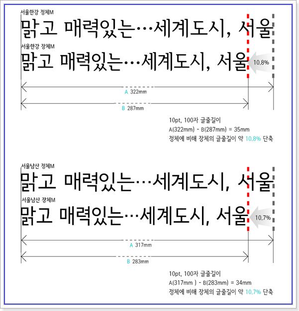 서울서체 정체와 서울서체 장체 비교