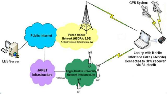 네트워크 구현 모델