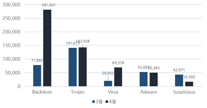 [그림] 2018년 4월 악성코드 진단 수 전월 비교