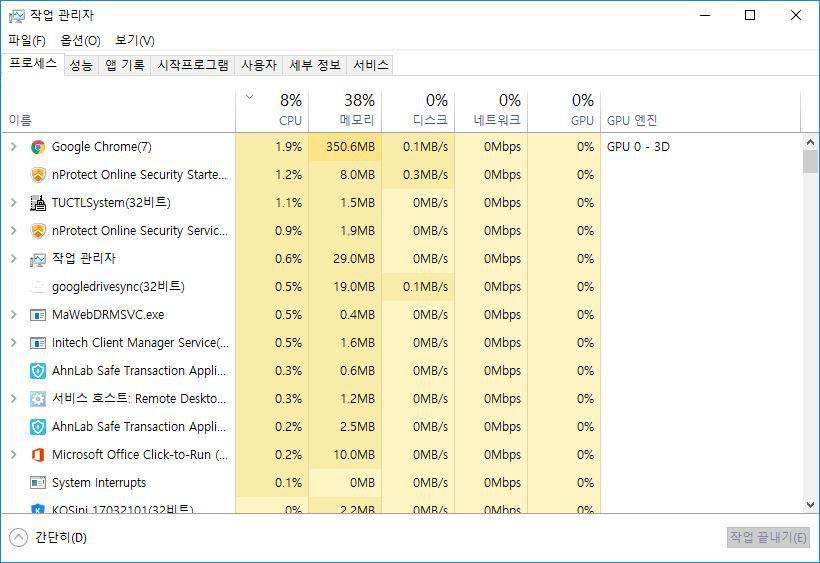 Google Chrome(32비트) 프로세스 CPU 점유율