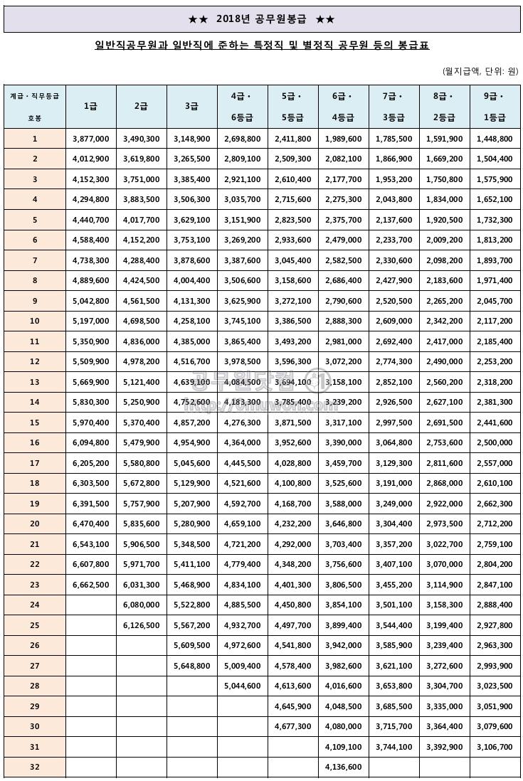 2018년도 공무원 봉급표