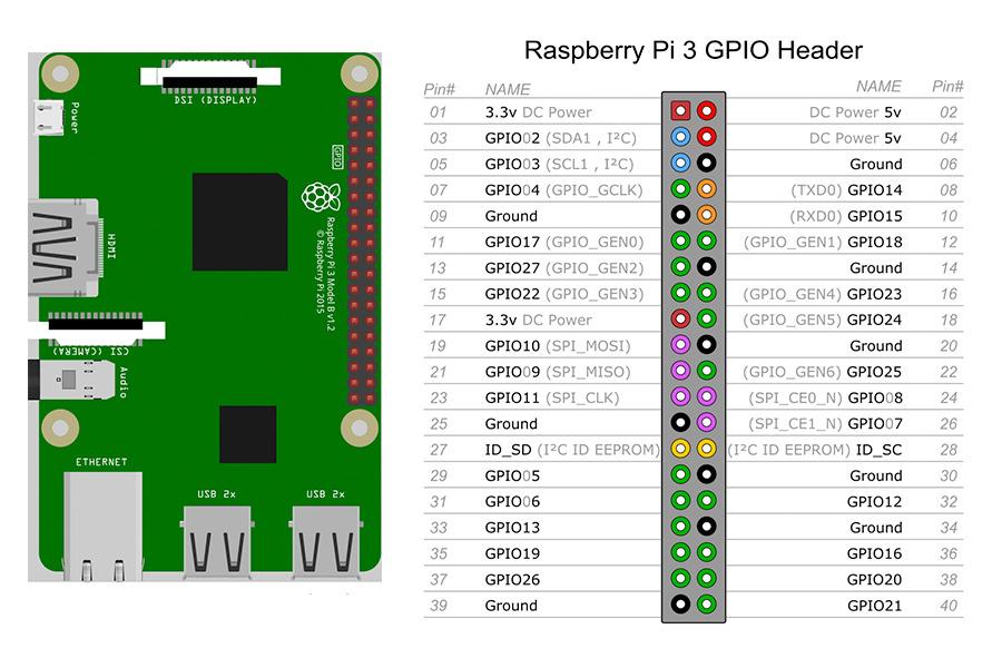 raspberry pinmap
