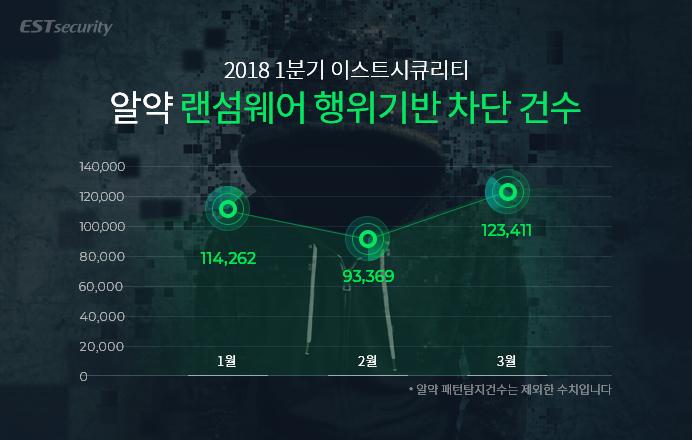 2018년 1분기, 알약 랜섬웨어 공격 행위차단 건수: 331,042건!